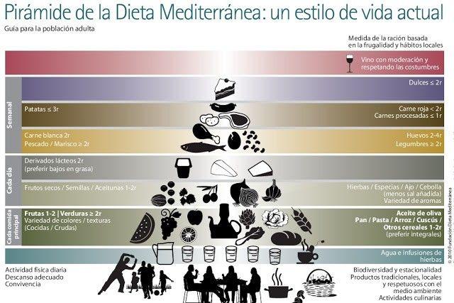 piramide alimentacion dieta mediterranea